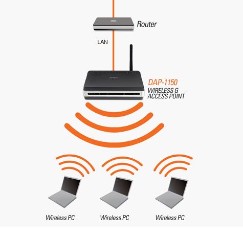 Схема построения Wi-Fi-сети