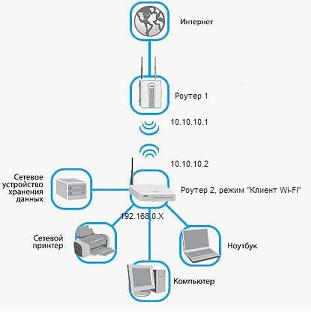 Wi-Fi-клиен