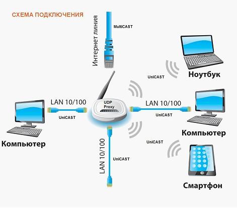 Как подключается домашняя сеть