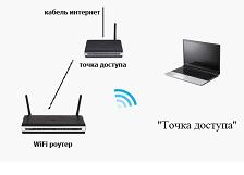 Схема установки точки доступа