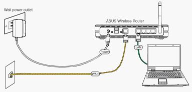 Подключение роутера: WAN и LAN
