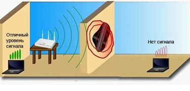 Передача радиосигнала: что может помешать