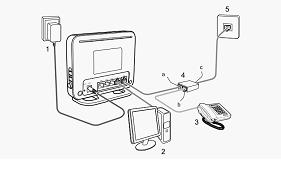 Как правильно подключить Huawei hg532e