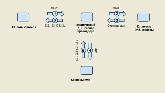 Принципы функционирования системы DNS