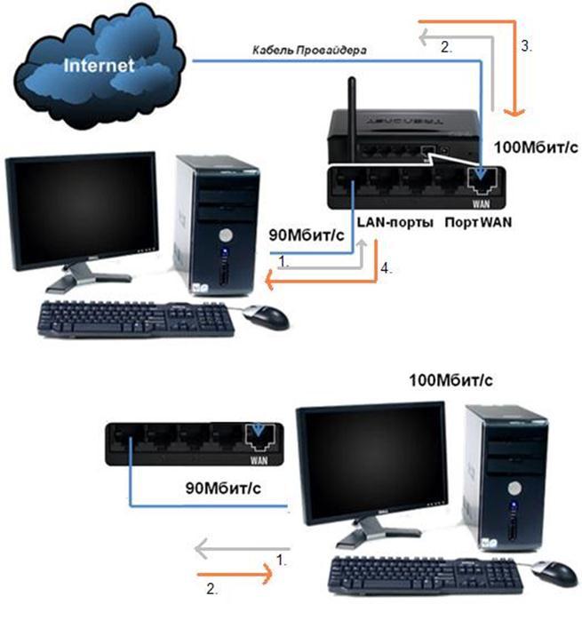 Различия включенной и отключенной опции «DNS-relay»