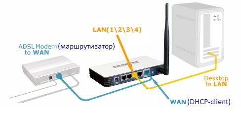 Провайдер-модем-роутер wifi: настройки цепочки