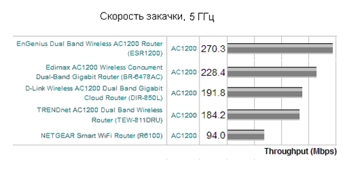 Рейтинг роутеров по закачке данных