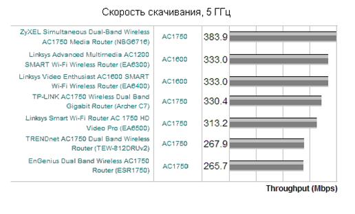 График скорости передачи данных