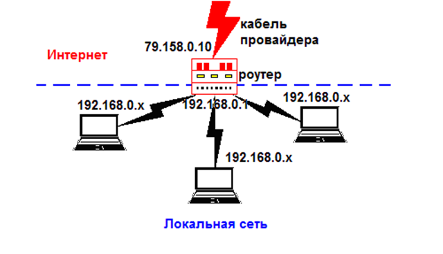 Раздача Интернета