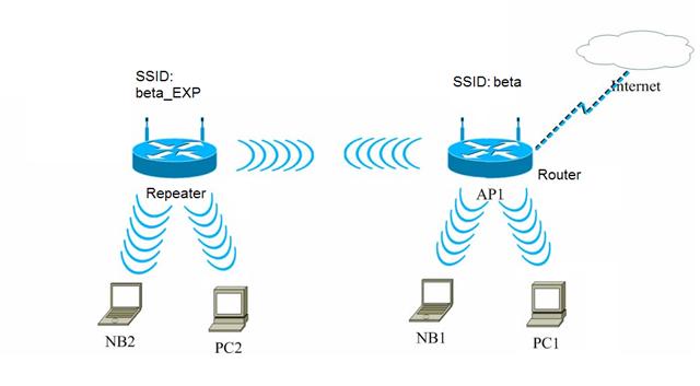 Увеличение зоны покрытия Wi-Fi