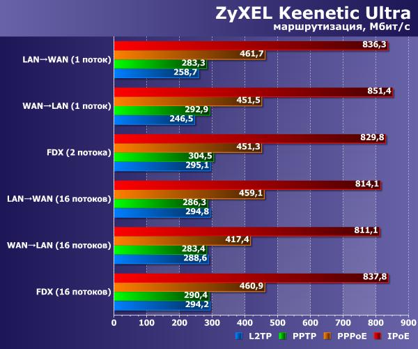 Роутеры ZyXEL поколения II