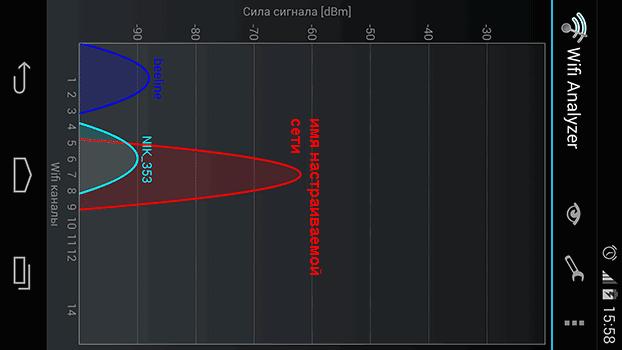 График анализатора