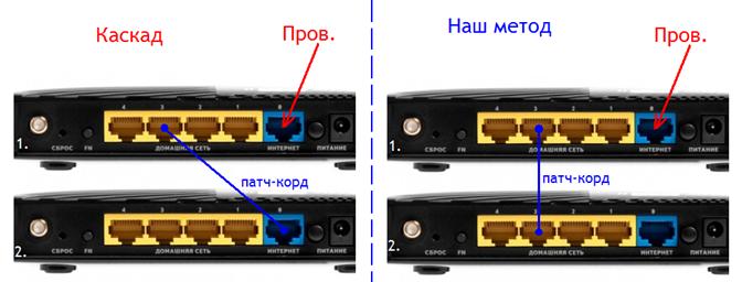 Схемы подключения маршрутизаторов