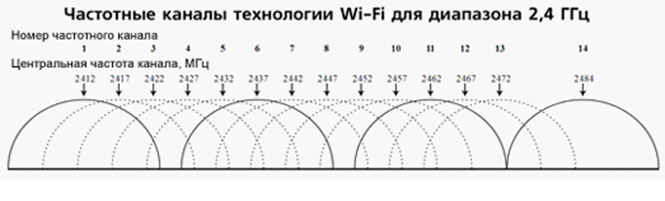 Диапазон частот