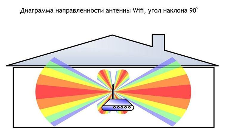 Расположение антенны в центре покрытия
