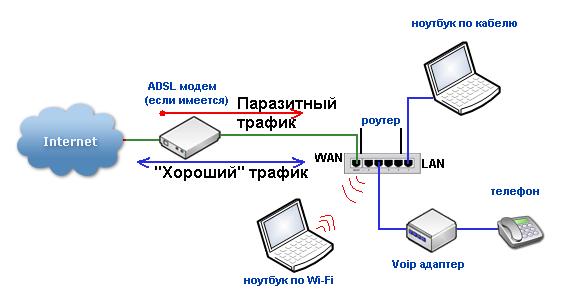 Атаки DDOS