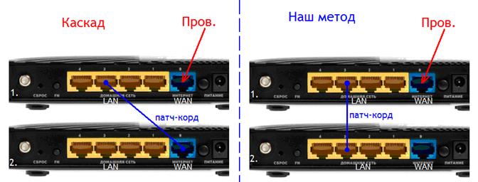 Схема LAN-LAN
