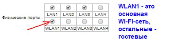 LAN, WLAN