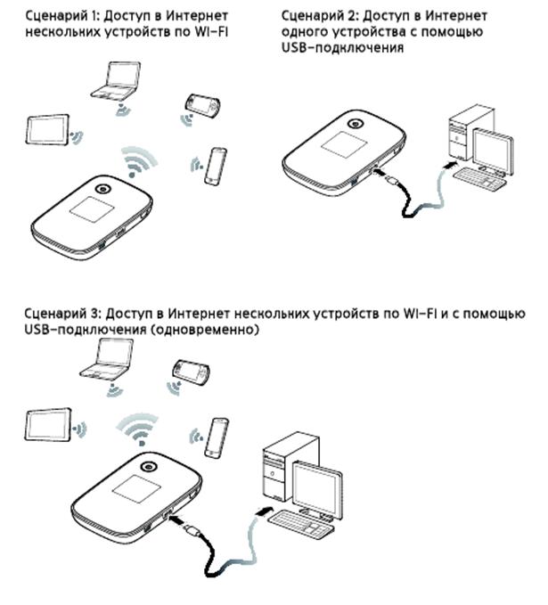 Доступ в сеть через Wi-Fi или USB