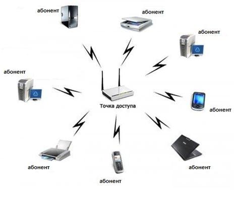 Раздача интернета маршрутизатором