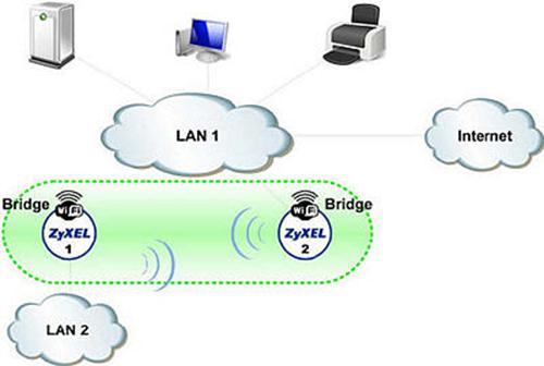 Режим работы «Wireless Bridge»