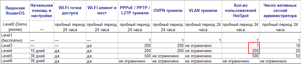 Сравнительная таблица софта Mikrotik